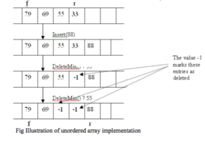 unordered array
